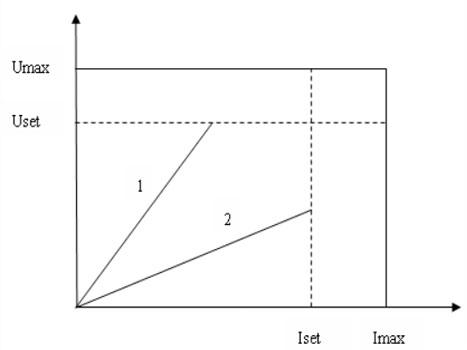 开关直流电源稳压和稳流工作曲线图
