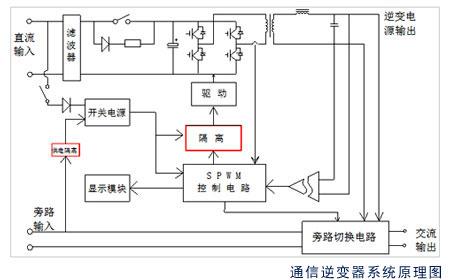 通信专用逆变电源(48V逆变电源)采用微处理器控制的SPWM技术,纯正弦波输出,波形纯净,消除电网干扰;