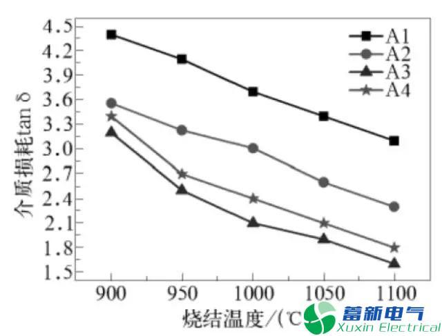变频电源陶瓷电路基板资料的功能研究