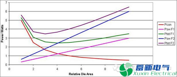 提高直流开关电源工作频率会导致更高的总体损耗