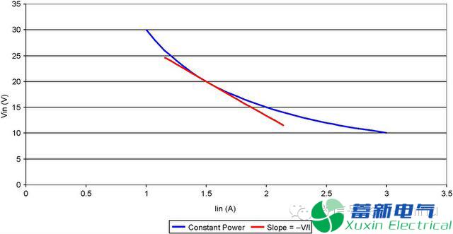 直流开关电源谐振时滤波器的高阻抗和高阻性