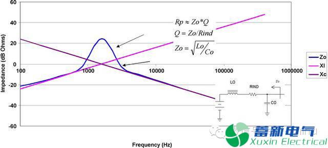直流开关电源CD和RD阻尼输出滤波器源极阻抗