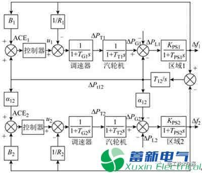 基于智能优化算法的互联电网负荷频率控制器设计及其控制性能分析