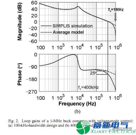 开关直流电源的控制环截止频率和开关频率有什么关系?
