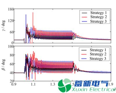 高压直流电源输电连续换相失败发生机理及抑制策略研究