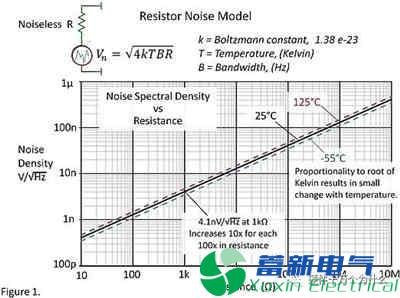 作为大功率直流电源电路设计工程师知道电阻的噪声吗?